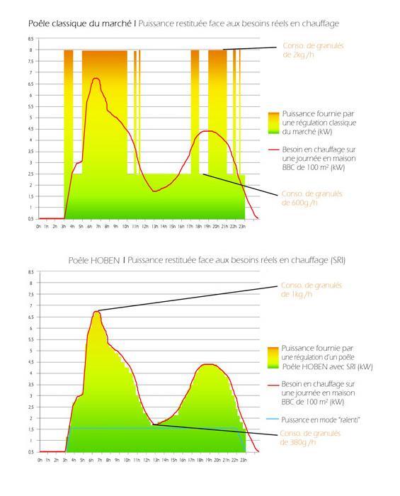 Consommation poele granules classique vs consommation poele a granules Hoben
